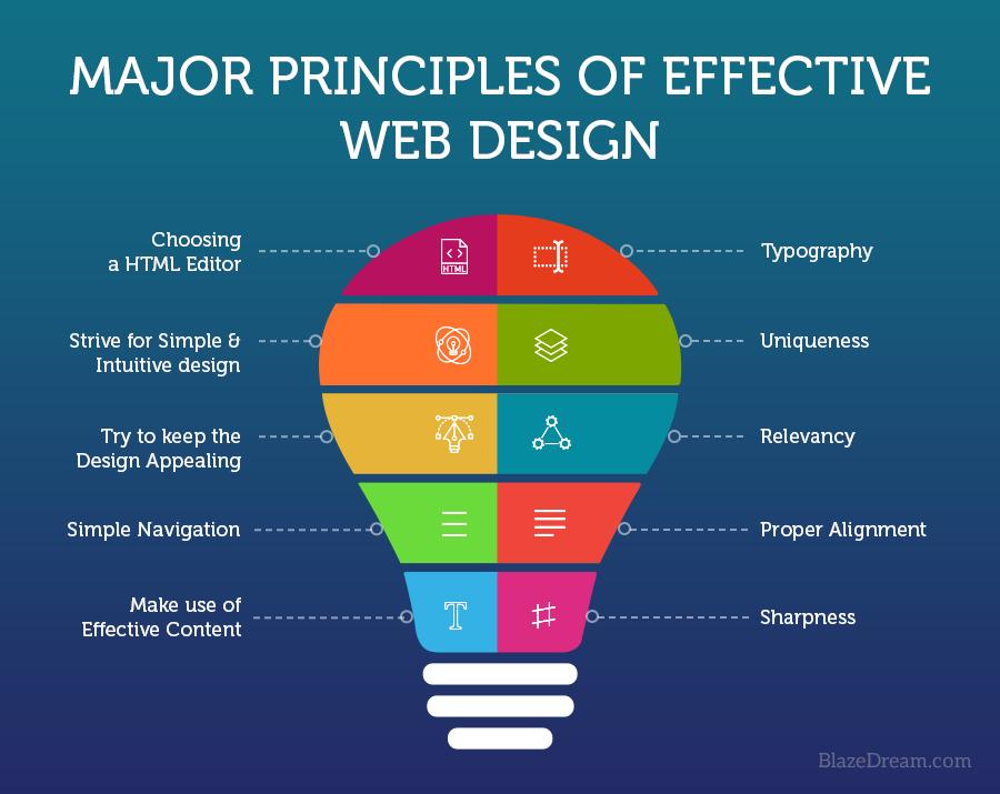 major principles of effective web design01 - Creating an Effective Website