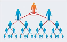 MLM chart - Multi-level Marketing: A Dying Industry